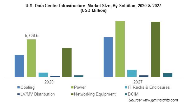 U.S. Data Center Infrastructure Market By Solution