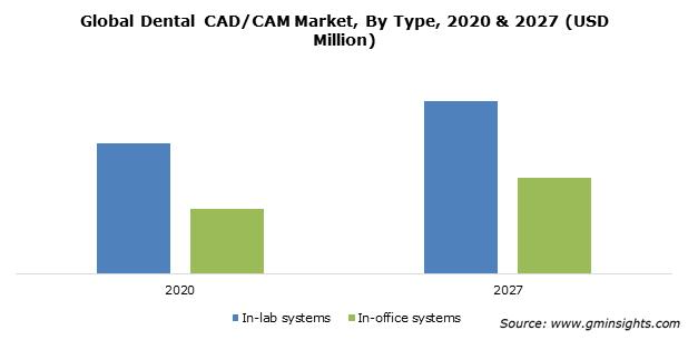 Global Dental CAD/CAM Market By Type