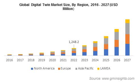 Global Digital Twin Market By Region
