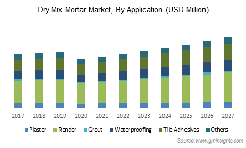 Dry Mix Mortar Market By Application