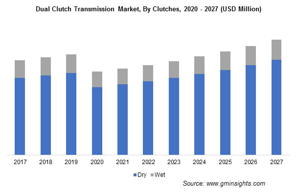 Dual Clutch Transmission Market, By Clutches