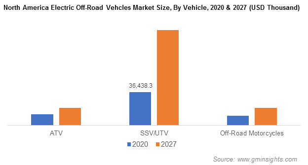 North America Electric Off-Road Vehcles Market By Vehicle