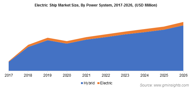 Electric Ships Market By System