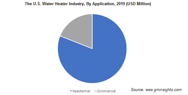 The U.S. Water Heater Industry By Application