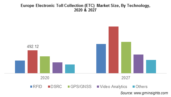 Europe Electronic Toll Collection (ETC) Market By Technology