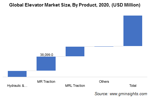 Elevator Market Revenue