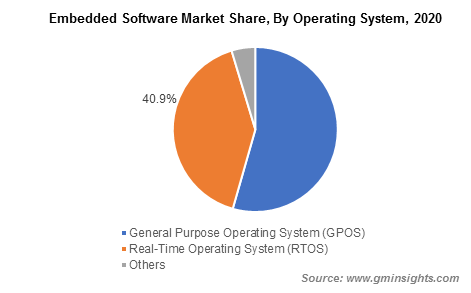 Embedded Software Market Share, By Operating System