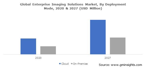 Global Enterprise Imaging Solutions Market