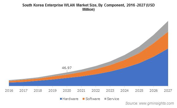 South Korea Enterprise WLAN Market By Component