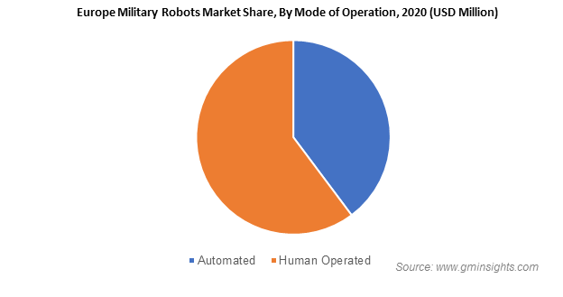 Military Robots Market Revenue