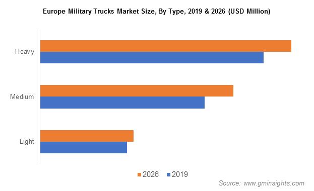 Europe Military Trucks Market