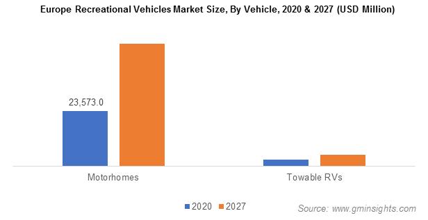 Europe Recreational Vehicles Market