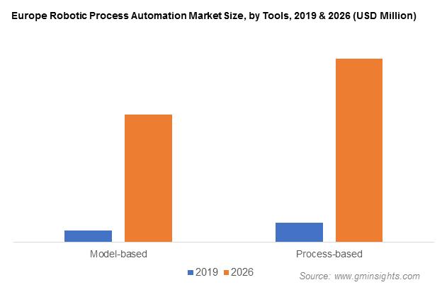 Robotic Process Automation (RPA) Market Revenue