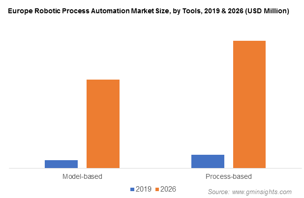 Europe Robotic Process Automation Market Size, by Tools