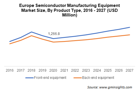 Europe Semiconductor Manufacturing Equipment Market Size, By Product Type