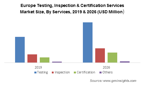 Testing, Inspection & Certification (TIC) Services Market