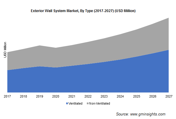 Exterior Wall System Market, By Type