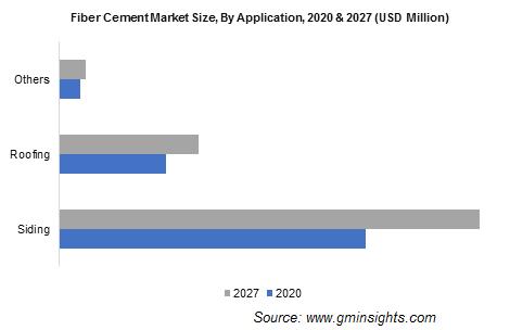 Fiber Cement Market Size, By Application