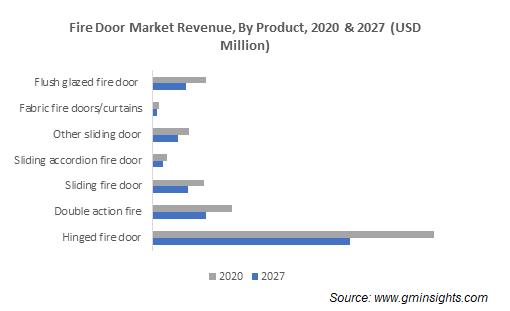 Fire Door Market Revenue By Product