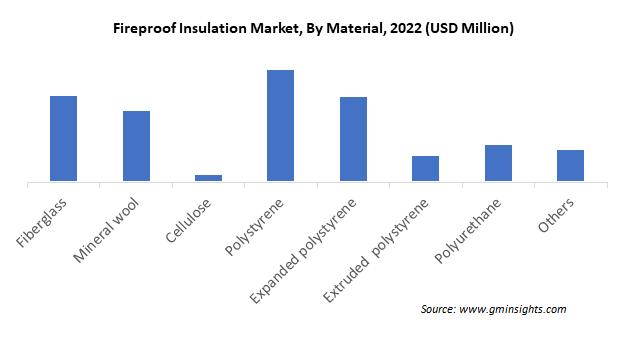 Fireproof Insulation Market
