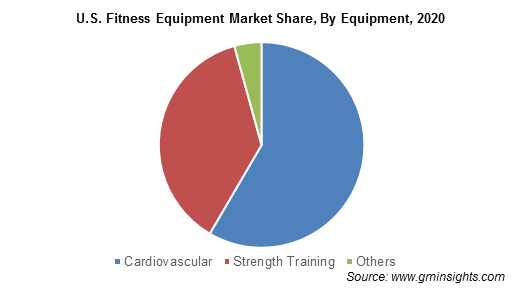 U.S. Fitness Equipment Market By Equipment