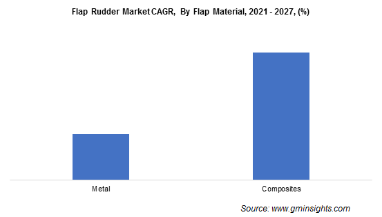 Flap Rudder Market CAGR, By Flap Material