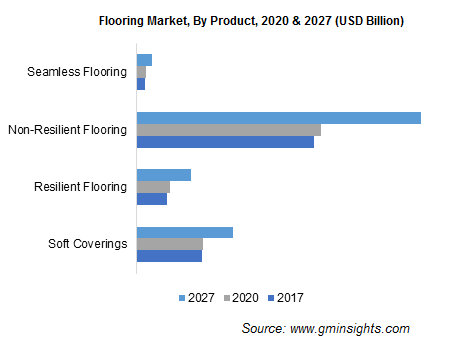 Flooring Market, By Product