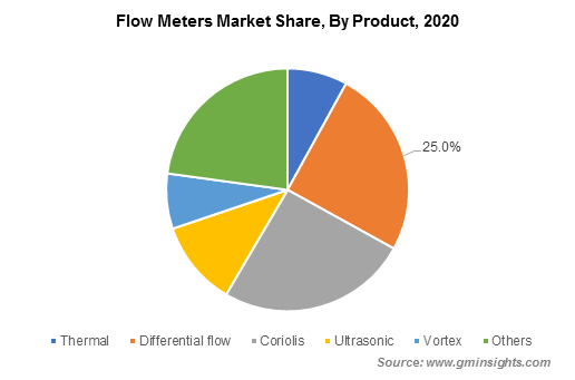 flow meters market By Product