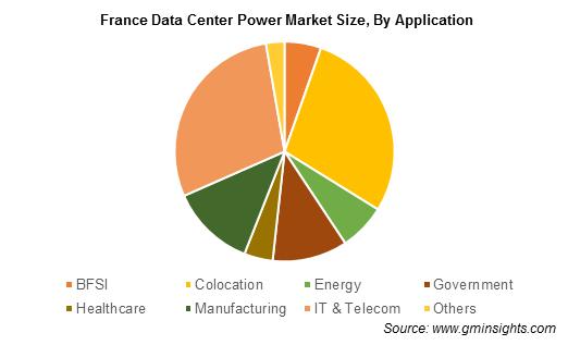 France Data Center Power Market By Application