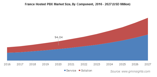 France Hosted PBX Market By Component