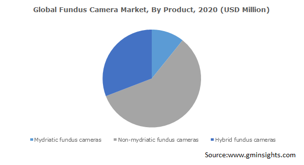 Global Fundus Camera Market, By Product
