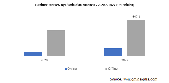 Furniture Market, By Distribution channels
