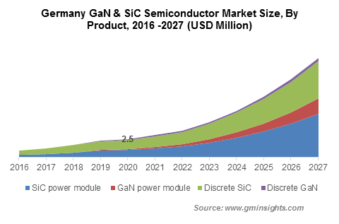 Germany GaN & SiC Semiconductor Market By Product