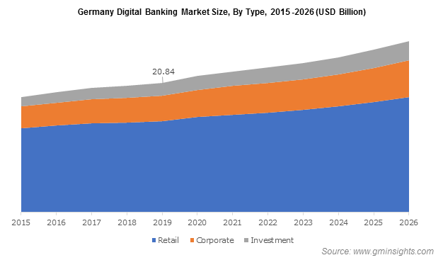 Germany Digital Banking Market Size, By Type