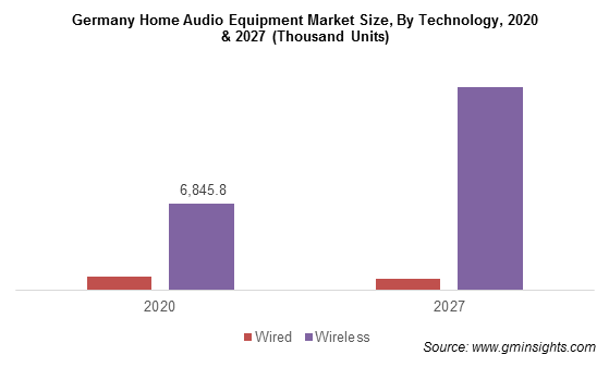 Germany Home Audio Equipment Market Size, By Technology