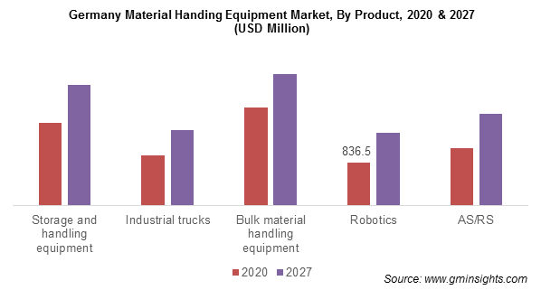 Germany Material Handing Equipment Market By Product