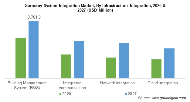 System Integration Market Revenue