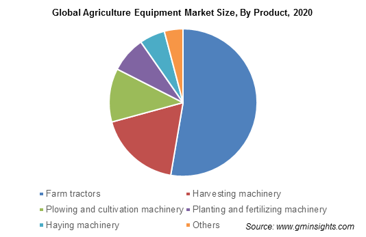 Global Agriculture Equipment Market Size, By Product