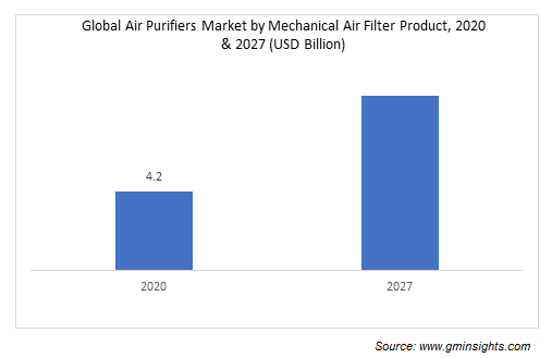 Global Air Purifiers Market by Mechanical Air Filter Product