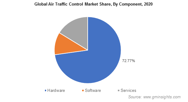 Global Air Traffic Control Market Share, By Component