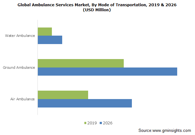 Global Ambulance Services Market