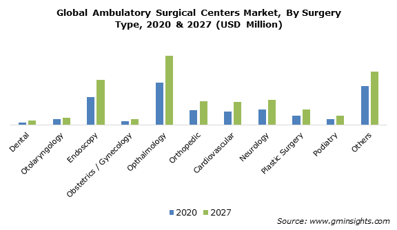 Global Ambulatory Surgical Centers Market, By Surgery Type