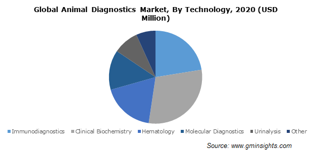 Global Animal Diagnostics Market, By Technology