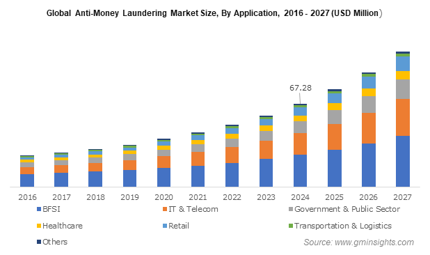 Global Anti-Money Laundering Market Size, By Application