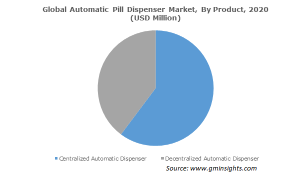 Global Automatic Pill Dispenser Market, By Product