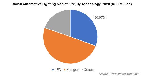 Global Automotive Lighting Market Size, By Technology