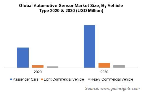 Global Automotive Sensor Market Size By Vehicle Type