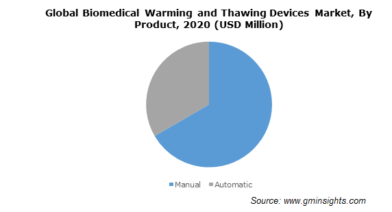 Global Biomedical Warming and Thawing Devices Market, By Product