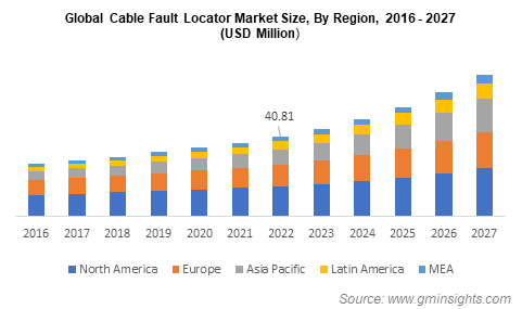 Global Cable Fault Locator Market Size, By Region
