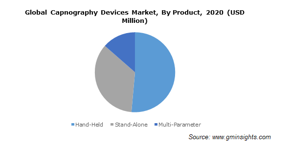 Global Capnography Devices Market By Product